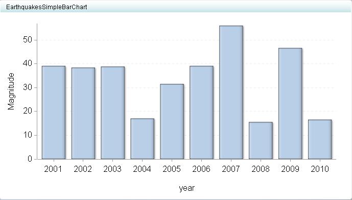 Indicator displays sasr bi dashboard 43 users guide example simple bar chart display ccuart Image collections