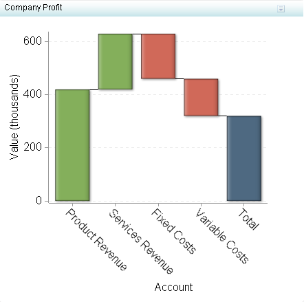 Waterfall chart sasr bi dashboard 431 users guide second example waterfall chart indicator ccuart Images