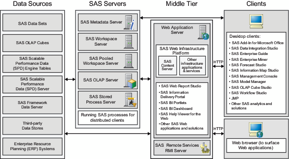 what is sas application server