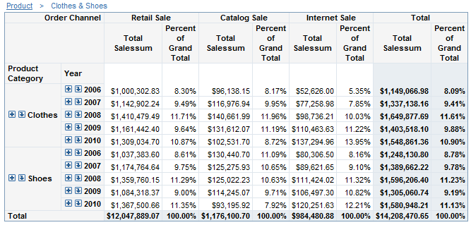 Managing percent of total calculations in tables sas r for Html table th width percent