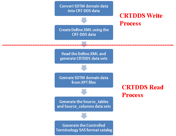 Special topic a round trip exercise involving the cdisc sdtm and