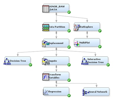 Analyze with a user specified neural network model getting process flow diagram ccuart Image collections