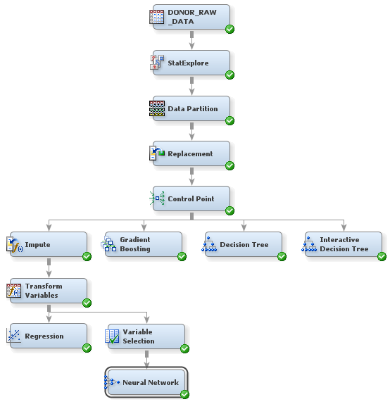 Analyze with a neural network model getting started with sas neural network process flow diagram ccuart Image collections