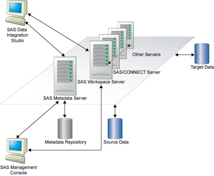 sas data integration studio 4.9 user guide