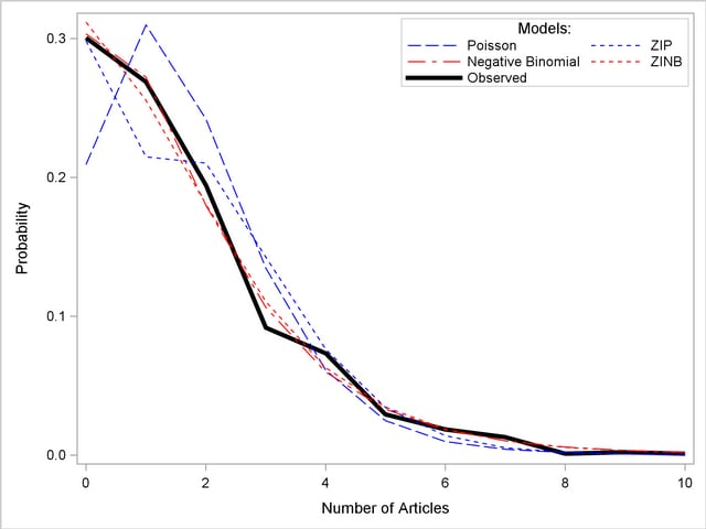 time series  regression