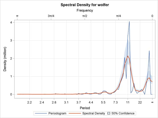 Proc timeseries illustration of spectral analysis 93 spectral density plot ccuart Gallery