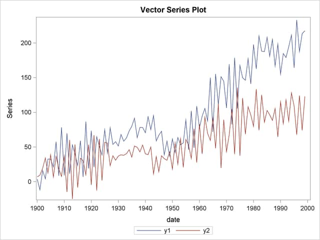 vector error