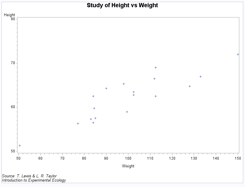 Image Result For R Plot Axis Labels