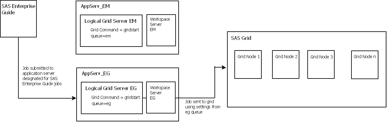 configuring sas enterprise guide 4 3 Make connections • share ideas • be inspired wwwsasprofessionalsnet sas 93 and subversion integration with sas data integration studio adam upton – lead sas.