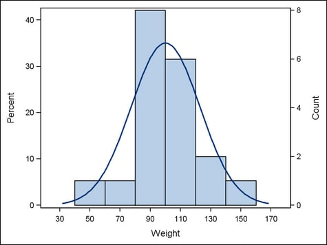 histogram template