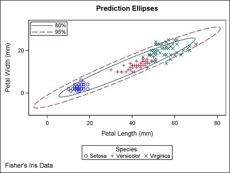 language discrete plot