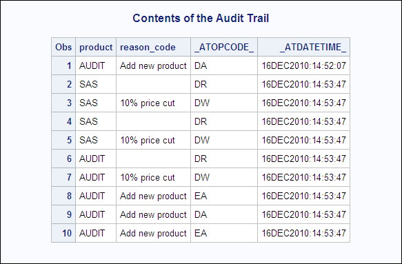 understanding an audit trail    sas r  9 3 language