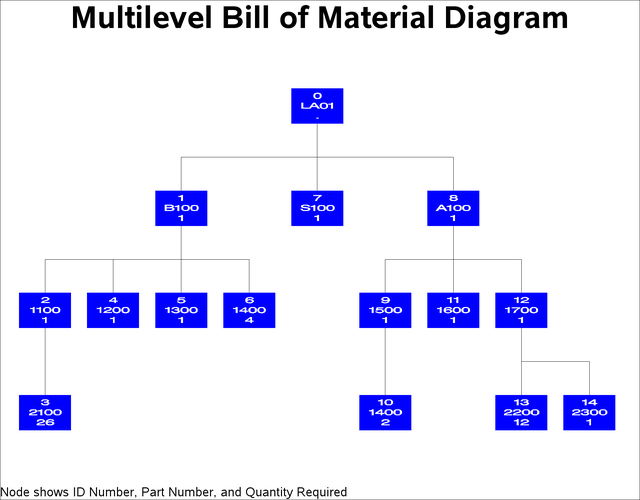 Example 3 1 Bill Of Material With Single Input Data Set