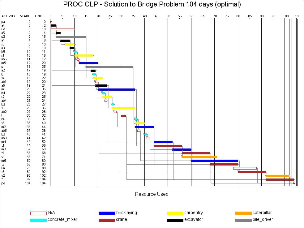 construction work gantt chart for construction work