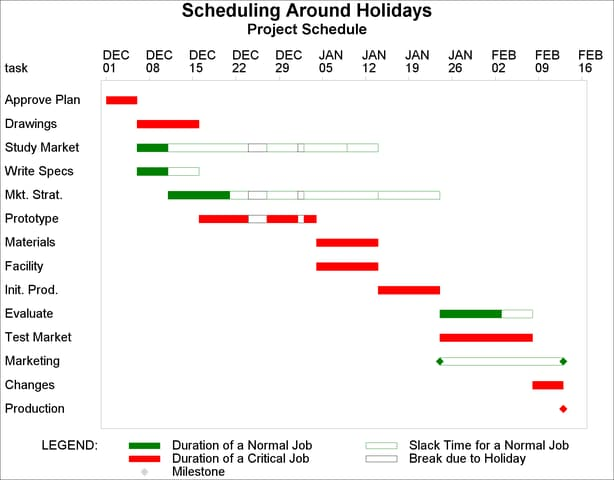 PROC CPM Scheduling around Holidays 93 – Example Project Schedule