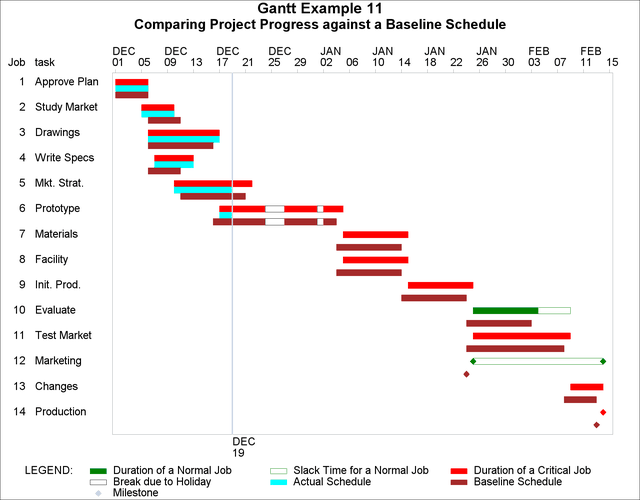 Comparing Project Progress Against A Baseline Schedule  Example Project Schedule
