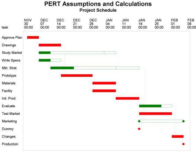 Example 421 pert assumptions and calculations sasorr 123 pert statistical estimates gantt chart sciox Gallery
