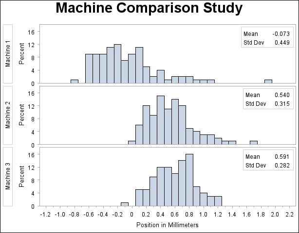 PROC UNIVARIATE: Adding Insets with Descriptive Statistics
