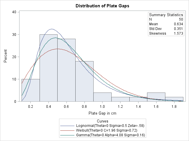 Example 422 fitting lognormal weibull and gamma curves base superimposing a histogram with fitted curves publicscrutiny Choice Image