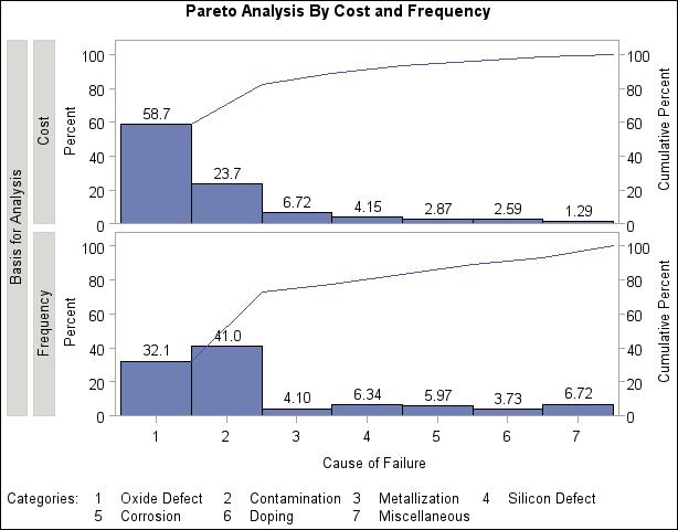 Proc Pareto Creating Weighted Pareto Charts