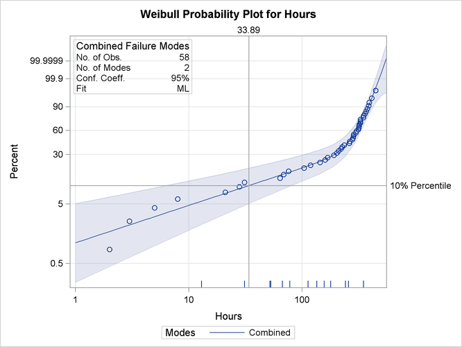 how to create the interval of exponential distribution in r