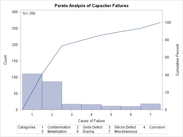 Example 152 Creating Two Way Comparative Pareto Charts Sasqcr