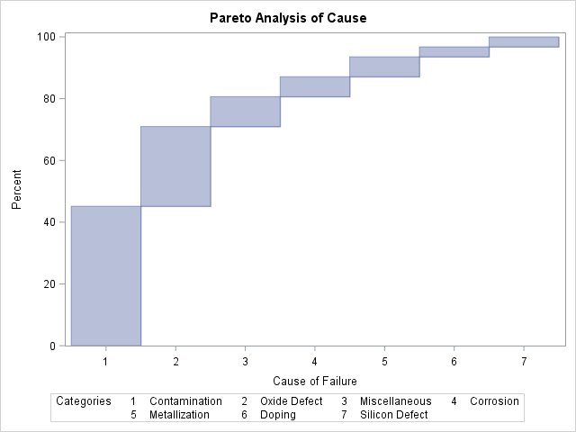 Example 159 Creating Alternative Pareto Charts Sasqcr 141