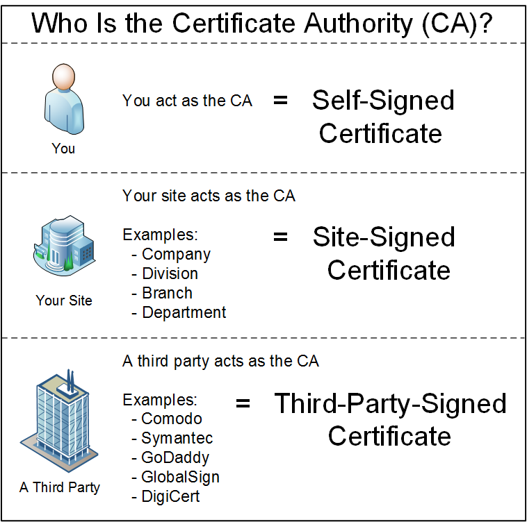 About Certificates Encryption In Sas 94 Sixth Edition