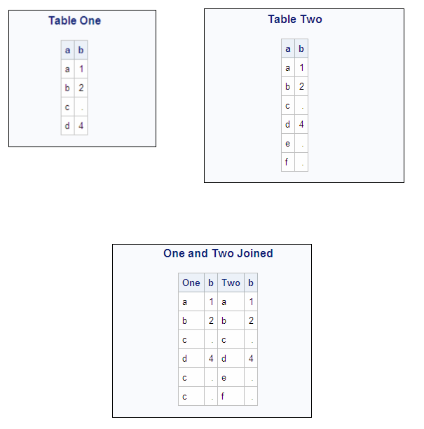Selecting Data From More Than One Table By Using Joins Sasr 93