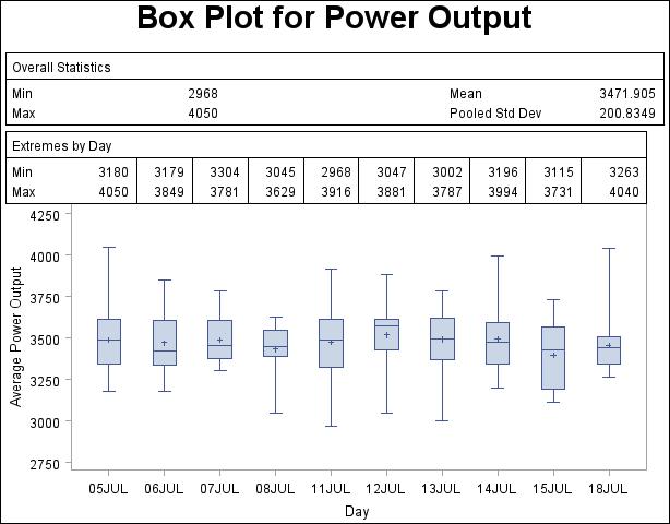 Image Result For Box And Whisker Plot