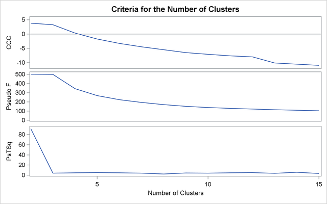 how to run cluster analysis on sas