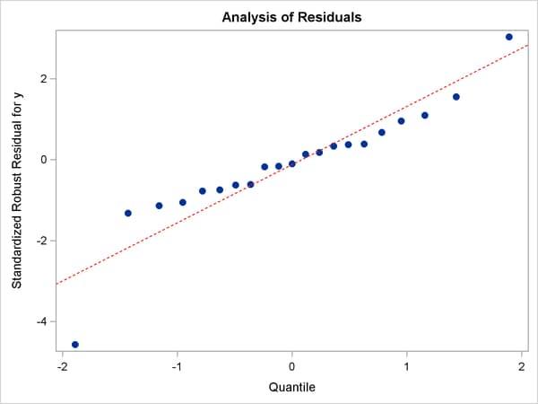 how to create residual plot on classpad