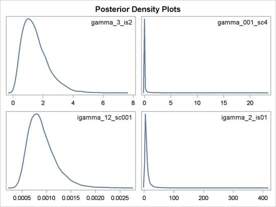 Generalized gamma distribution