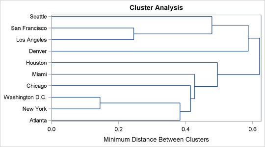 Example 331 Cluster Analysis Of Flying Mileages Between 10 American