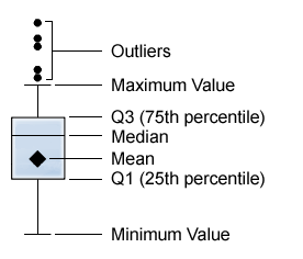 how to find outliers in a dot plot