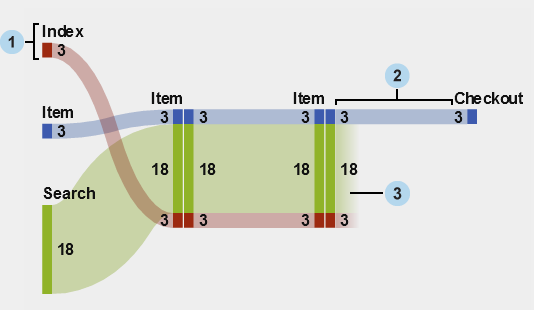 Working with sankey diagrams sasr visual analytics 71 users parts of a sankey diagram ccuart Choice Image