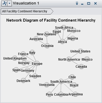 Gallery sasr visual analytics 63 getting started with example of a network diagram ccuart Choice Image