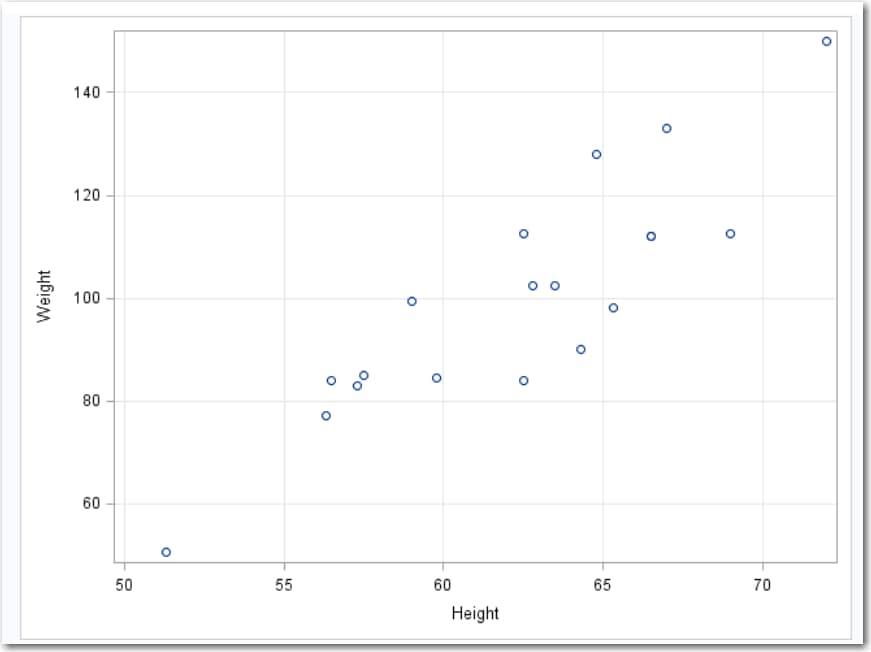 Blank Scatter Plot Graph Paper Romeondinez