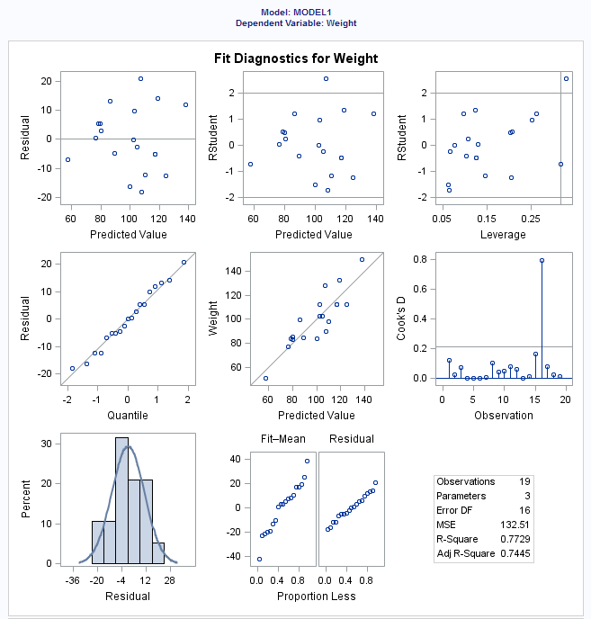linear regression models study guide Statistics study guide ti-83  x-value of 3 is the relationship between the two variables linear) how can you tell  8 model b properties of the regression .