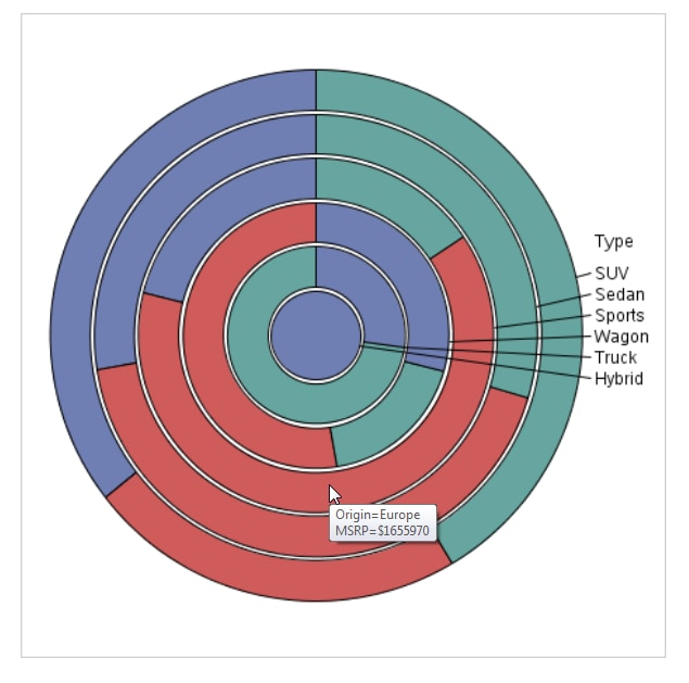 Pie Chart Task Sasr Studio 31 Users Guide