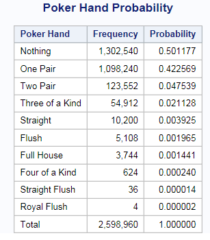 Poker hands probability table