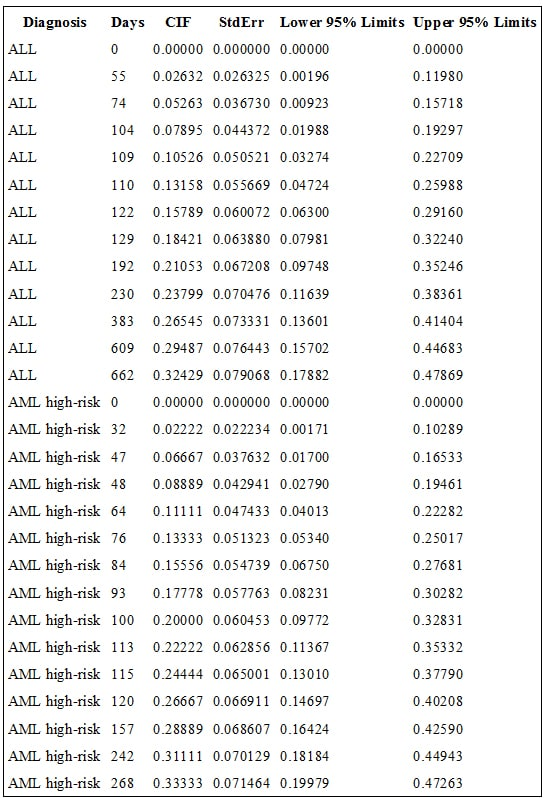 how to add 95 confidence intervals in excel 2016