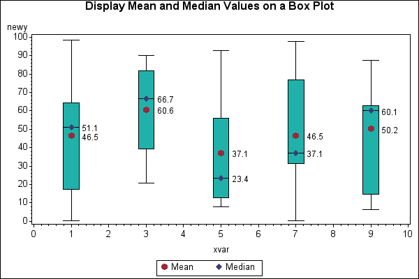 46719 display mean and median values on a box plot generated image label ccuart Images