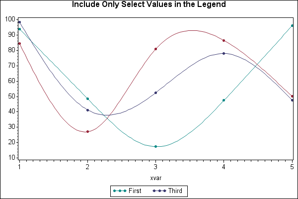 46723 - Include only select values in the legend with PROC GPLOT