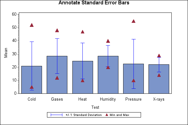 47076 annotate standard errors bars with proc gchart you can use the errorbar option in the vbar or hbar statement of proc gchart to display error bars for your statistics however you can also use the ccuart Images