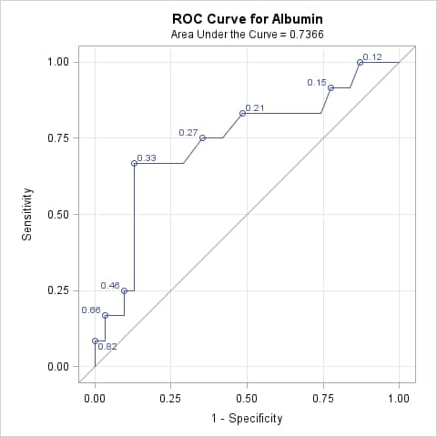 how to read roc curve