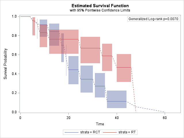 Estimated Survival Function graph