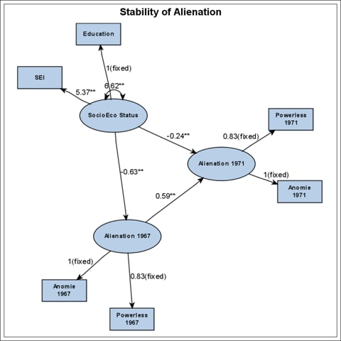 Stability of Alienation chart