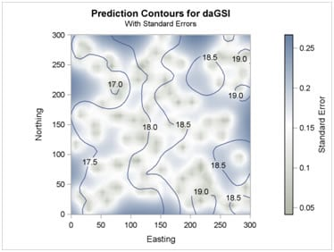 Prediction Contours for daGSI