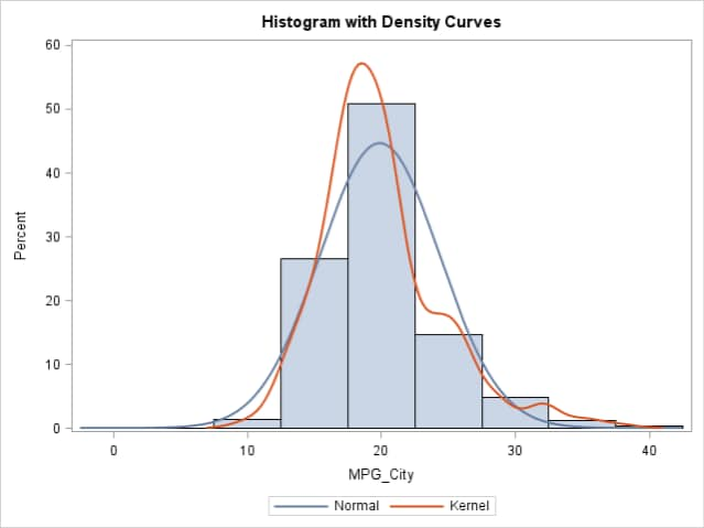 histogram with density curves